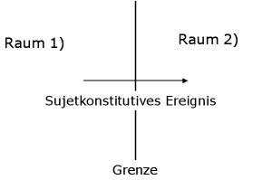Grafik: Das sujetkonstitutive Ereignis überschreitet die Grenze zwischen Raum 1) und Raum 2)