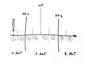 Sequenzmodell Skizze