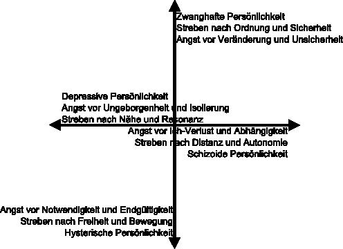 Riemanns Persönlichkeitsmodell